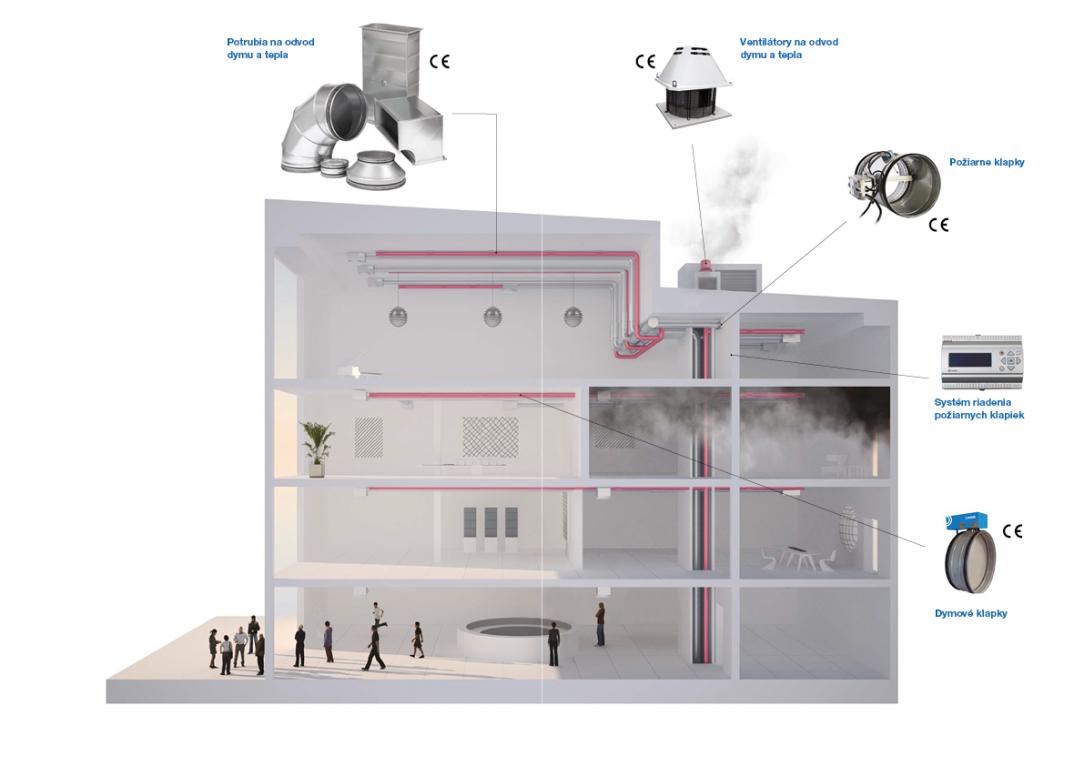 Ucelený a certifikovaný systém požiarnej ventilácie