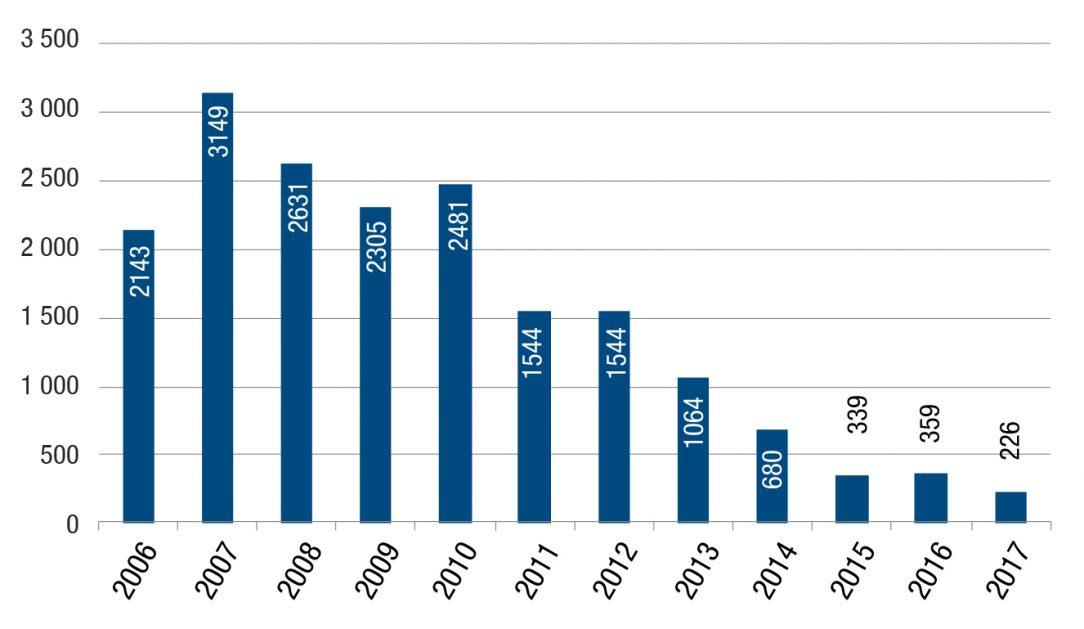 Obr. 1 Štruktúra vlastníctva bytov v krajinách EÚ v roku 2015