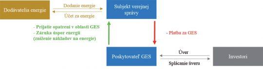 Obr. 1 Jednoduché schematické znázornenie poskytovania garantovanej energetickej služby