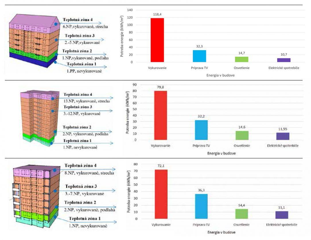 Obr. 1 Model posudzovaných bytových domov a rozloženie potreby energie v pôvodnom stave