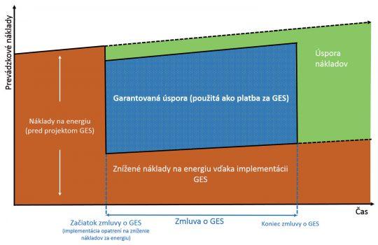 Obr. 2 Časové znázornenie projektu GES