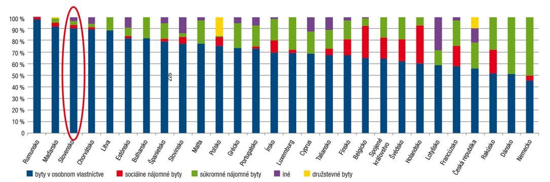 Obr. 2 Počet dokončených obecných nájomných bytov v rokoch 2005 až 2017