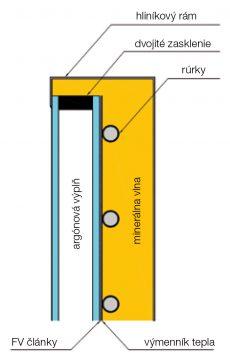 Obr. 3 Koncept vyvíjaného hybridného FVT kolektora