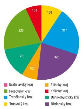 Obr. 3 Počet podporených bytov vo vlastníctve územnej samosprávy podľa krajov v roku 2017