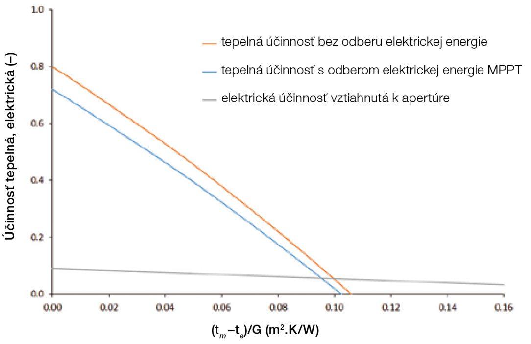 Obr. 5 Porovnanie krivky účinnosti neselektívneho hybridného FVT kolektora v režime bez odberu elektriny a s odberom elektriny v bode výkonového maxima
