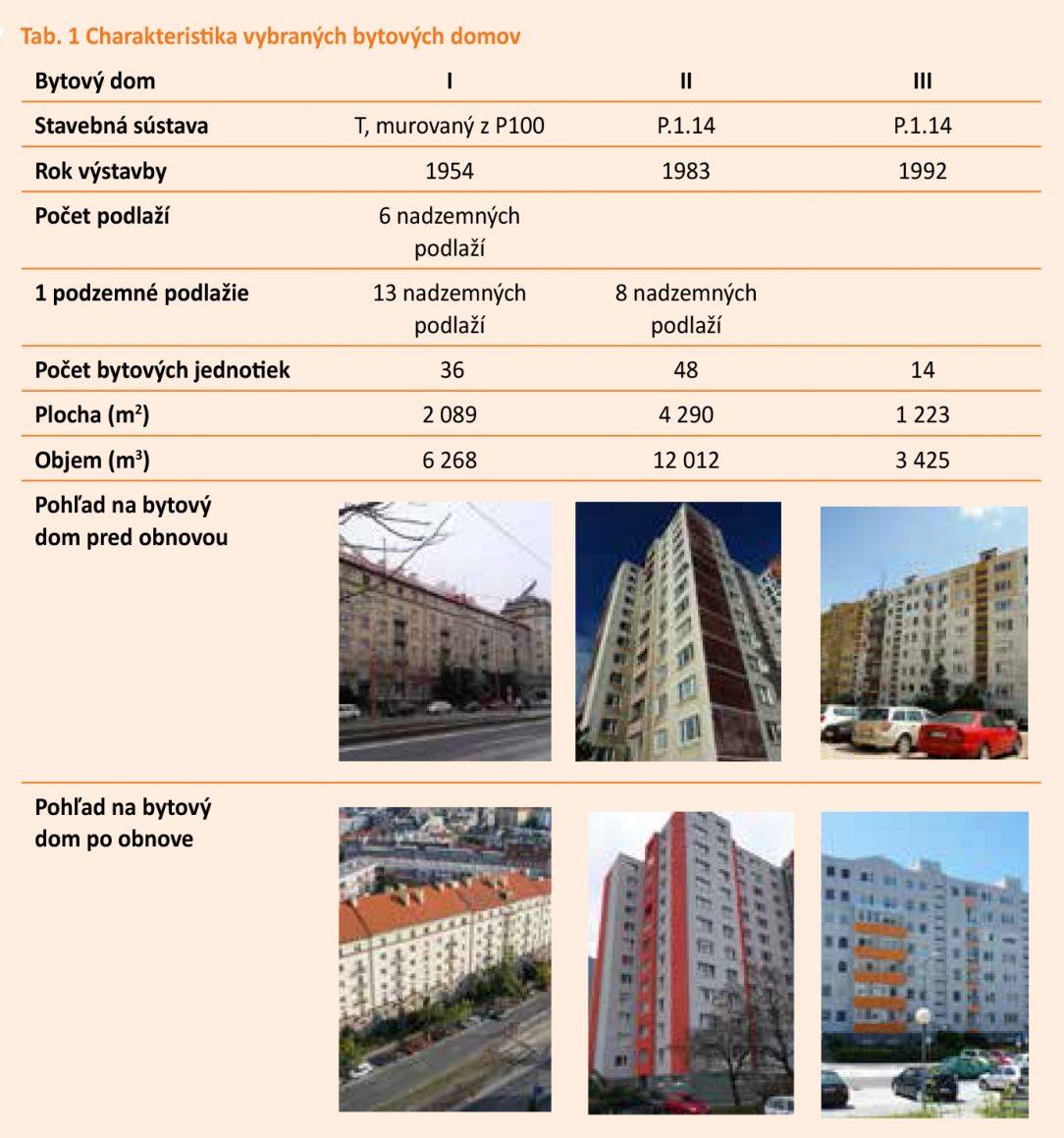 Tab. 1 Charakteristika vybraných bytových domov