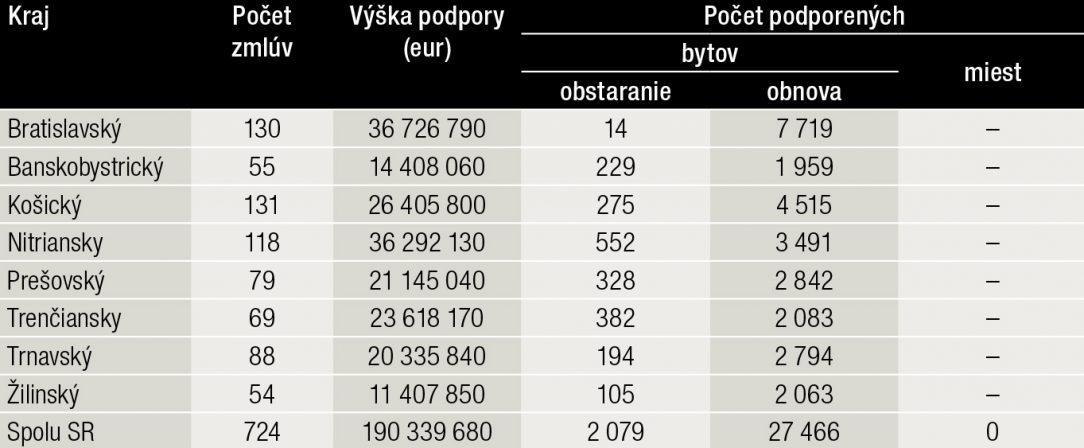 Tab. 1 Výška podpory zo ŠFRB podľa jednotlivých krajov