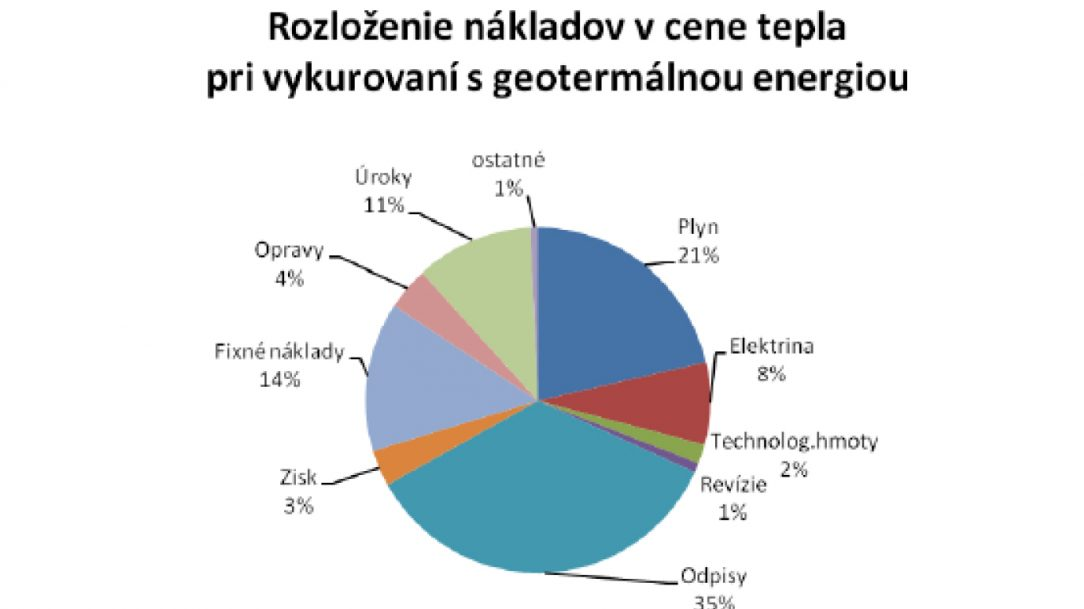 Obr. 1 Rozloženie nákladov v cene tepla pri vykurovaní geotermálnou energiou