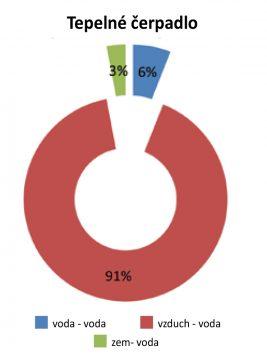 Obr. 3 Spomedzi 4 500 už podporených tepelných čerpadiel je 91 typu vzduch voda.