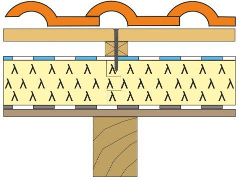 Obr. 5 Perforácia hydroizolácie a tepelnoizolačnej dosky PIR skrutkou pri nadkrokvovom zateplení strechy