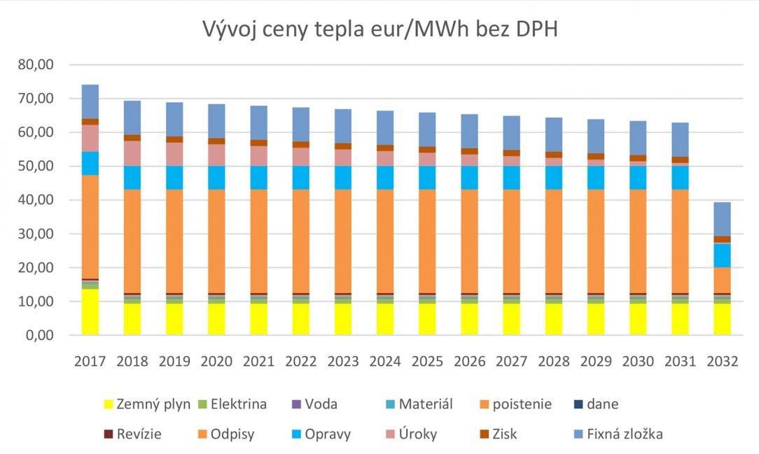 Obr. 2 Vývoj ceny tepla (€/MWh bez DPH)