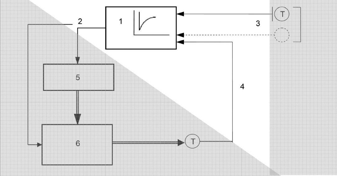 Obr. 5 Regulačné zariadenie pre vykurovacie systémy [14] 1 – regulátor pracujúci vzávislosti od vonkajšej teploty, 2 – výstupný signál, 3 – vstupné signály: referenčné veličiny, 4 – vstupný signál: regulovaná veličina, 5 – akčný člen, 6 – zdroj tepla adistribúcia tepla