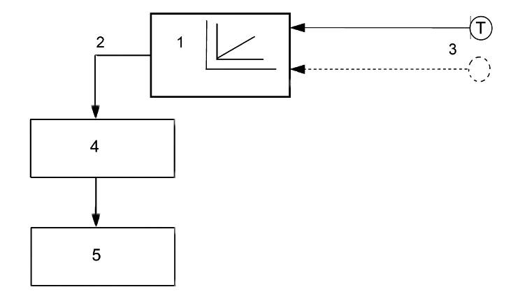 Obr. 6 Regulačné zariadenie pre elektrické vykurovacie systémy [15] 1 – regulátor pracujúci vzávislosti od vonkajšej teploty, 2 – výstupný signál, 3 – vstupné signály: referenčné veličiny, 4 – akčný člen, 5 – zdroj tepla adistribúcia tepla