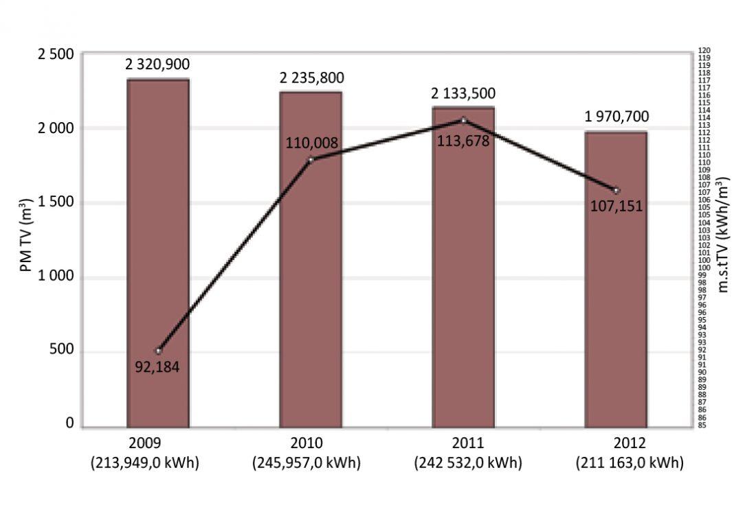 Obr. 1 Spotreba teplej vody podľa bytových vodomerov a merná spotreba tepla na ohrev vody za roky 2009 až 2012 dom na Tatranskej 8 v Banskej Bystrici
