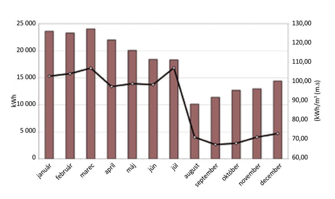 Obr. 2 Spotreba tepla na prípravu TV a merná spotreba na ohrev 1 m3 za jednotlivé mesiace roka 2012 dom na Tatranskej 8 v Banskej Bystrici