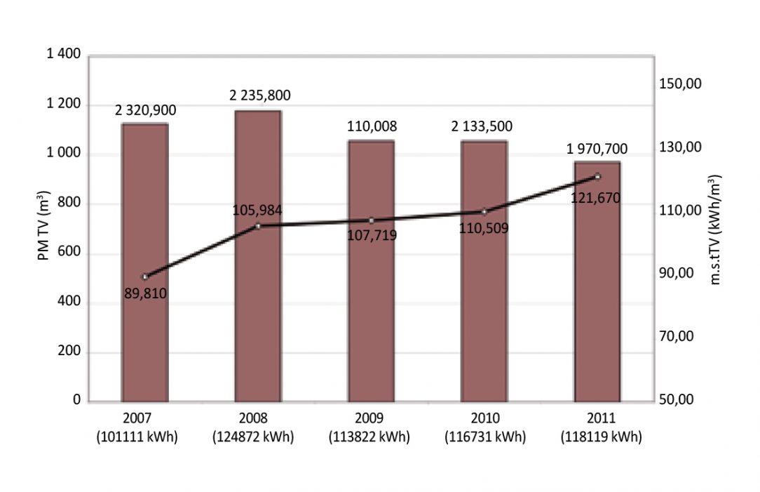 Obr. 3 Spotreba teplej vody v bytoch spotreba tepla na prípravu TV a merná potreba tepla za roky 2007 až 2011 dom na Triede SNP 11 v Banskej Bystrici