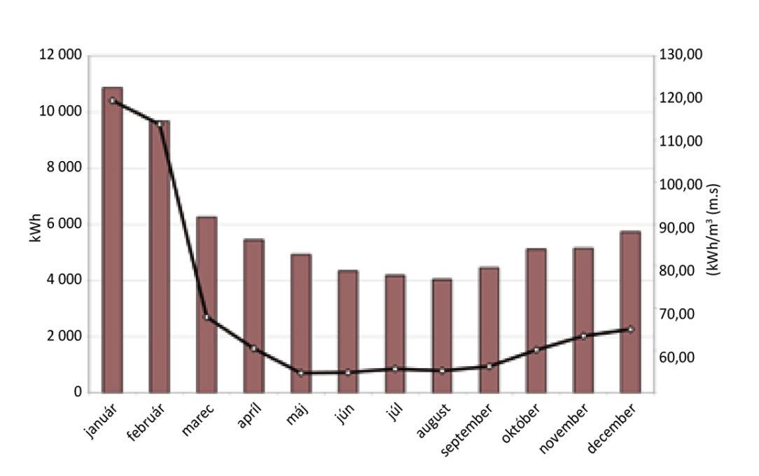 Obr. 4 Spotreba tepla na prípravu TV a merná spotreba na ohrev 1 m3 za jednotlivé mesiace roka 2012 dom na Triede SNP 11 v Banskej Bystrici