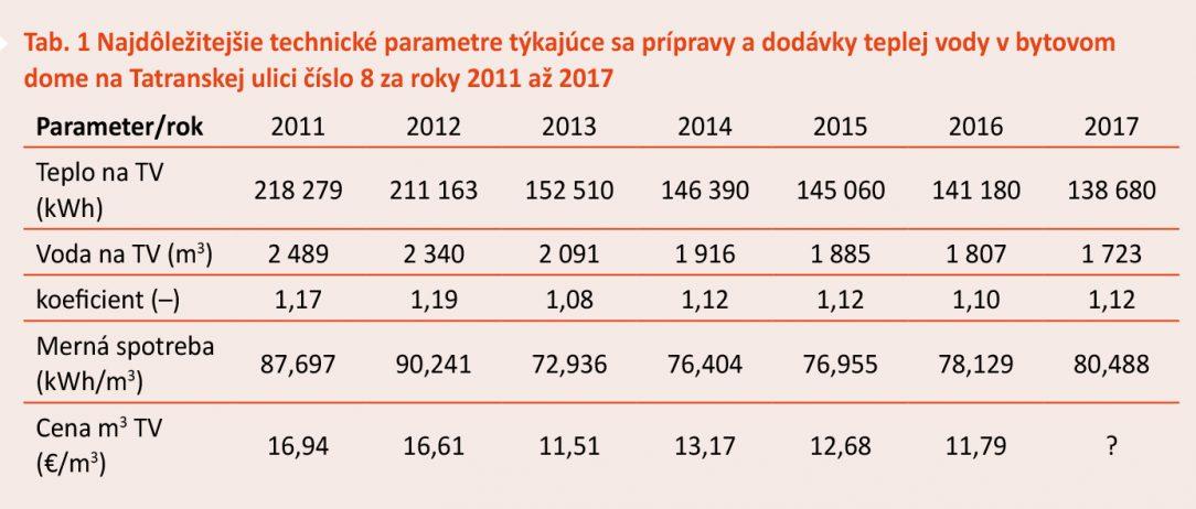 Tab. 1 Najdôležitejšie technické parametre týkajúce sa prípravy a dodávky teplej vody v bytovom dome na Tatranskej ulici číslo 8 za roky 2011 až 2017