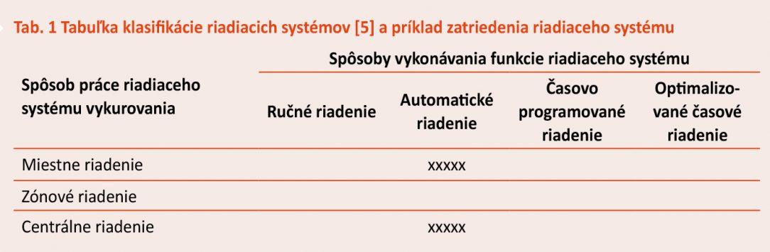 Tab. 1 Tabuľka klasifikácie riadiacich systémov 5 a príklad zatriedenia riadiaceho systému