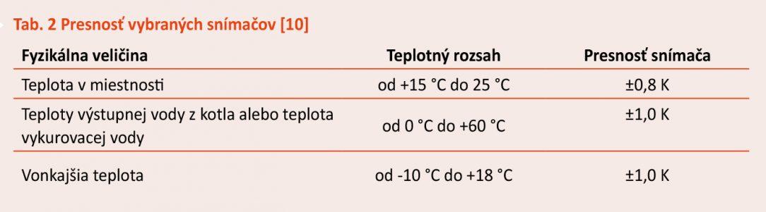 Tab. 2 Presnosť vybraných snímačov 10