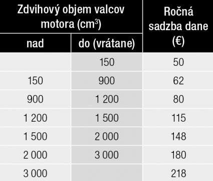 Základné sadzby dane pre osobné autá
