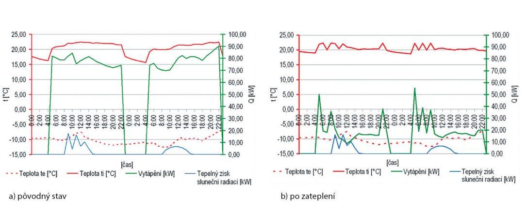 Obr. 2 Priebeh teplôt a tepelných tokov v bytoch v dňoch 8. a 9. 1. 6 T