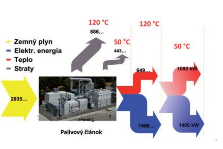 Obr. 2 Sankey diagram palivového článku na zemný plyn
