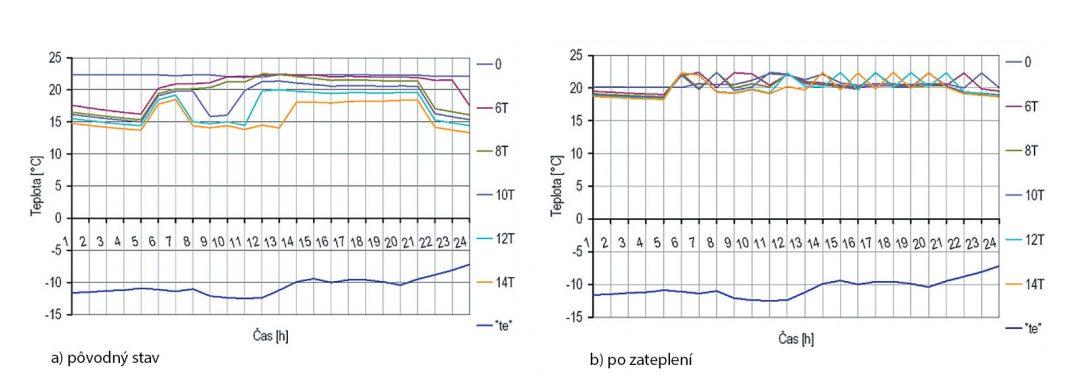 Obr. 3 Porovnanie priebehov teplôt ti pri rôznych časoch útlmu a teplotách počas typického zimného dňa