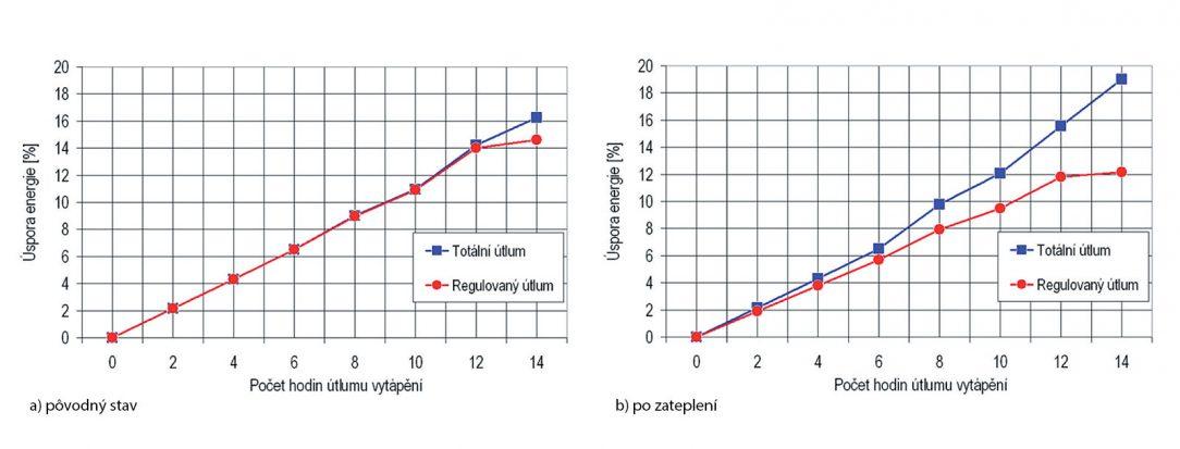 Obr. 4 a 5 Percentuálna úspora energie