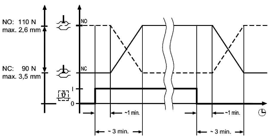 Obr. 6 Princíp časového oneskorenia a času otvárania a zatvárania termostatickej hlavice 11