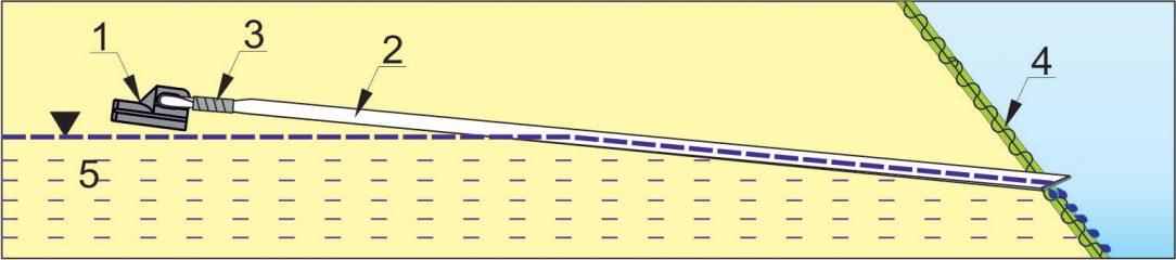 Obr. 6 Schéma odvodňovacieho drénu ZUBOR 1 – inštalačná hlava, 2 – drenážny geokompozit, 3 – bezpečnostná páska, 4 – povrch svahu, 5 – zvodnená vrstva