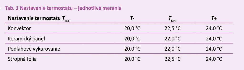 Tab. 1 Nastavenie termostatu jednotlivé merania