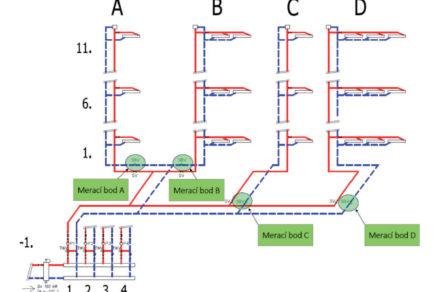 Obr. 1 Fyzikálny model energetického systému smeracími bodmi