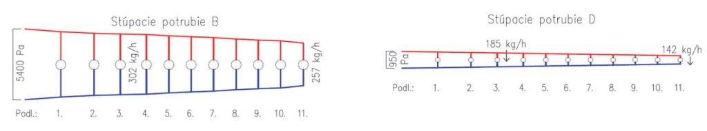 Obr. 2 Tlakové diagramy stúpacích potrubí vetiev B aD pri drsnosti k= 0,15 mm