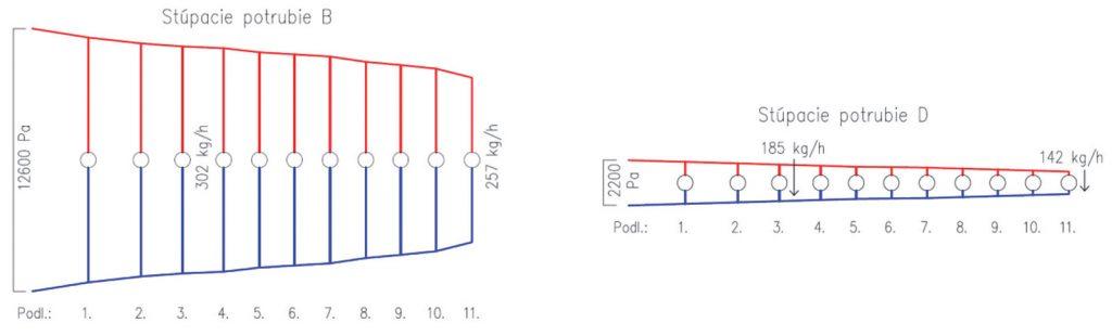 Obr. 3 Tlakové diagramy stúpacích potrubí vetiev B aD pri drsnosti k= 4 mm