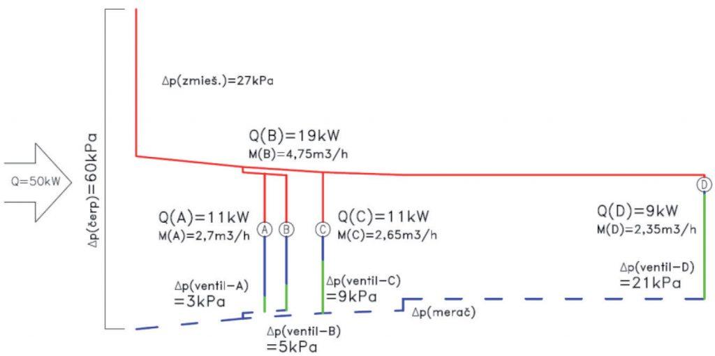 Obr. 4 Tlakový diagram prvej hlavnej vetvy – skutočný stav Δp – tlaková strata (Pa), Q – dodané množstvo tepla (kW), M – hmotnostný prietok teplonosnej pracovnej látky (kg/h)