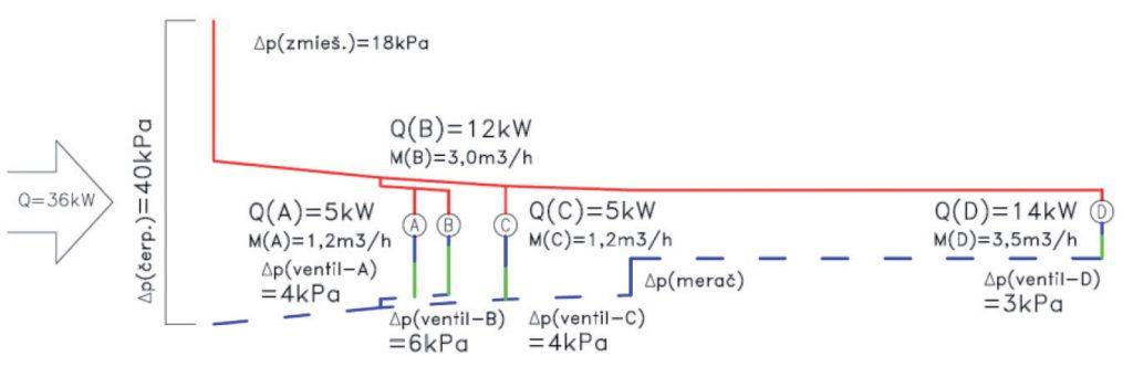 Obr. 5 Tlakový diagram prvej hlavnej vetvy po nastavení vyvažovacích ventilov ačerpadla Δp – tlaková strata (Pa), Q – dodané množstvo tepla (kW), M – hmotnostný prietok teplonosnej pracovnej látky (kg/h)