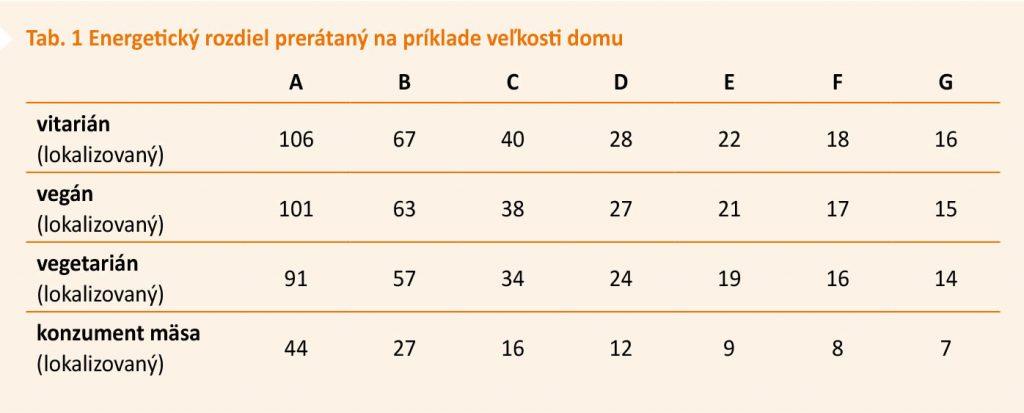 Tab. 1 Energetický rozdiel prerátaný na príklade veľkosti domu