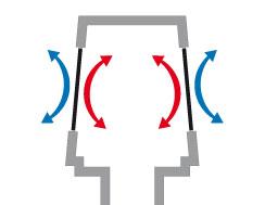 Keď v zvislom potrubí neprúdi splašková voda membrány zostávajú zatvorené a zabraňujú tak úniku tepla.
