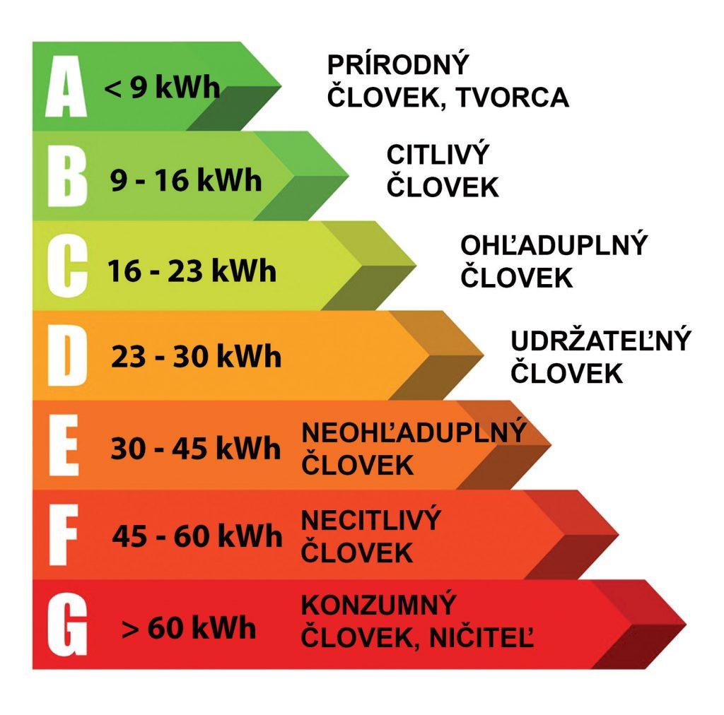 Obr. 3 Energetická certifikácia človeka podľa dennej spotreby energie
