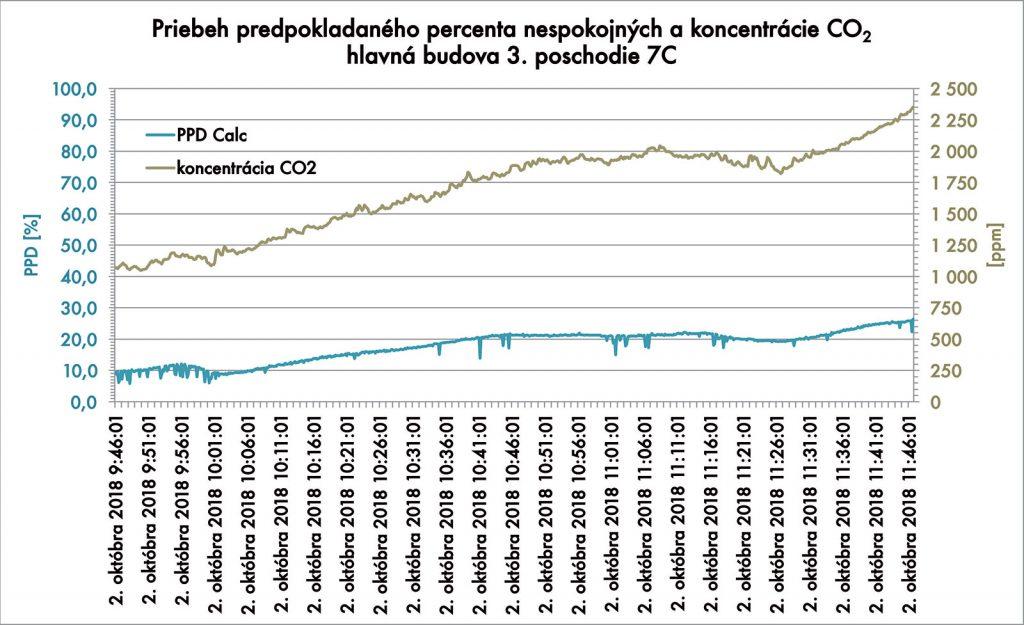 Obr. 3 Priebeh koncentrácie CO2 a súvisiace predpokladané percento nespokojných s tepelným stavom prostredia PPD