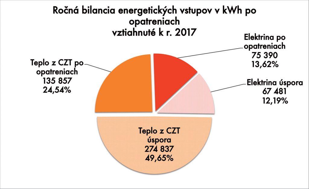 Obr. 5 Navrhovanými opatreniami sa podarí znížiť spotrebu energie o takmer 62 % .