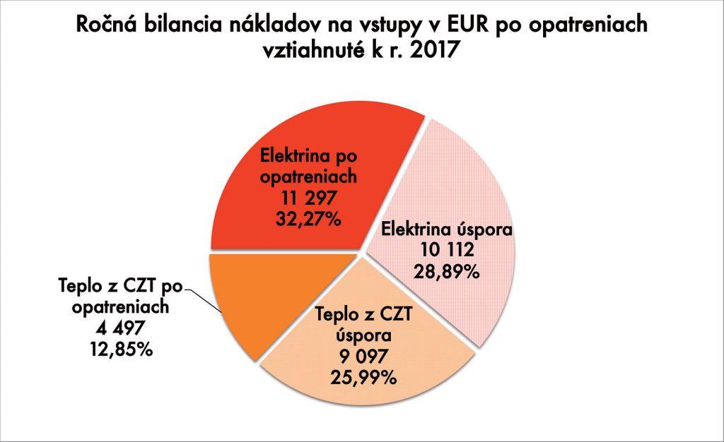 Obr. 6 Náklady na energetické vstupy sa znížia takmer o 55 %.