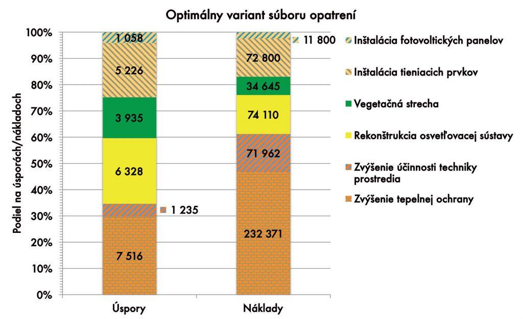 Obr. 7 Optimálny variant súboru opatrení