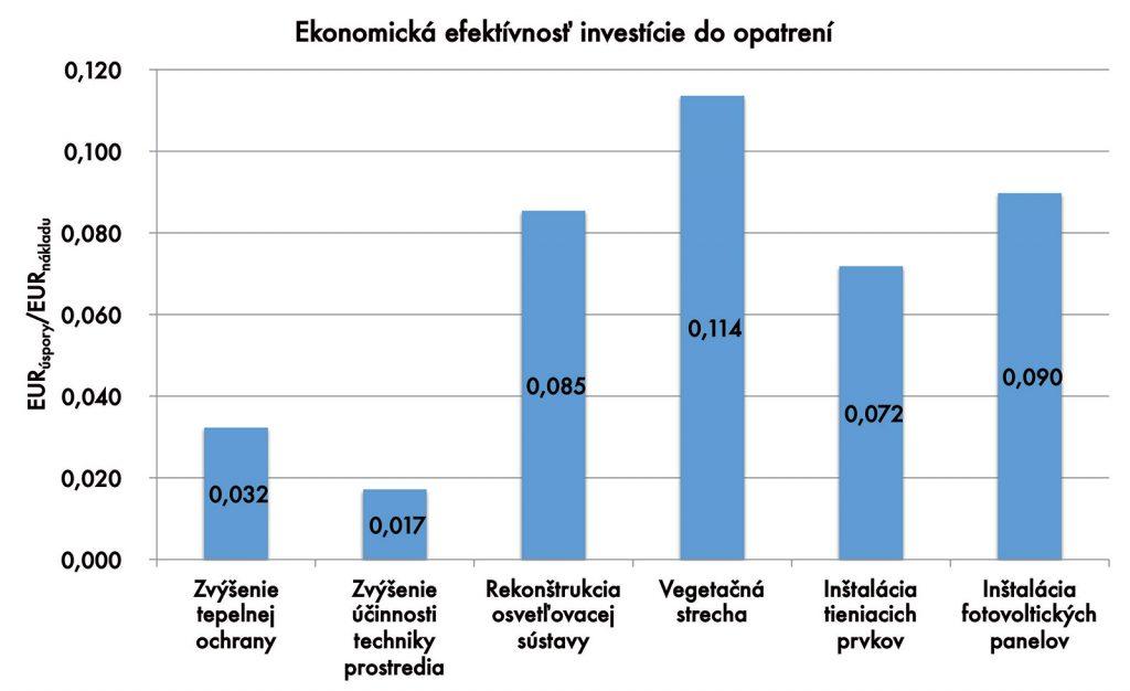 Obr. 8 Ekonomická efektívnosť investície do opatrení