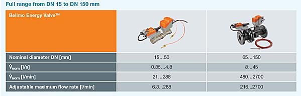Rozsahy prietokov pre ENERGY VALVE™ Vnom pre DN15...150 mm.