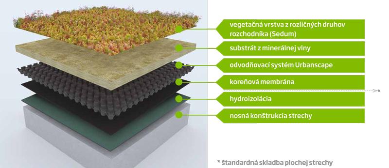 Zelená strecha Urbanscape