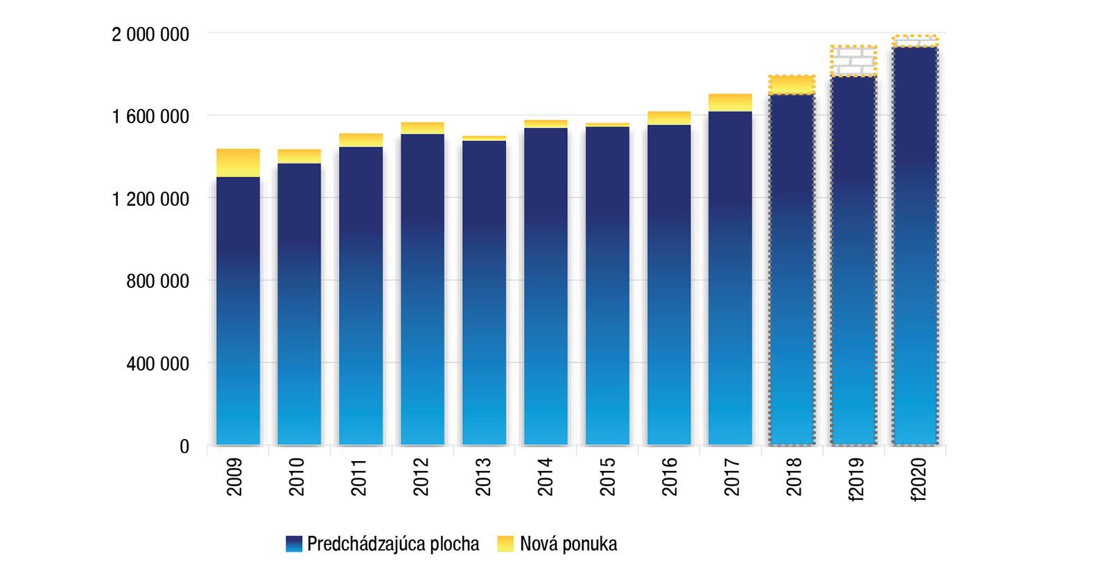 Vývoj dostupnej plochy kancelárskych priestorov včase – Bratislava (štandard kancelárií A+ B; m2) Vroku 2018 bolo vBratislave dokončených takmer 87-tisíc m2 nových kancelárskych priestorov, čím trh smodernými kanceláriami narástol na úroveň 1,8 milióna m2.