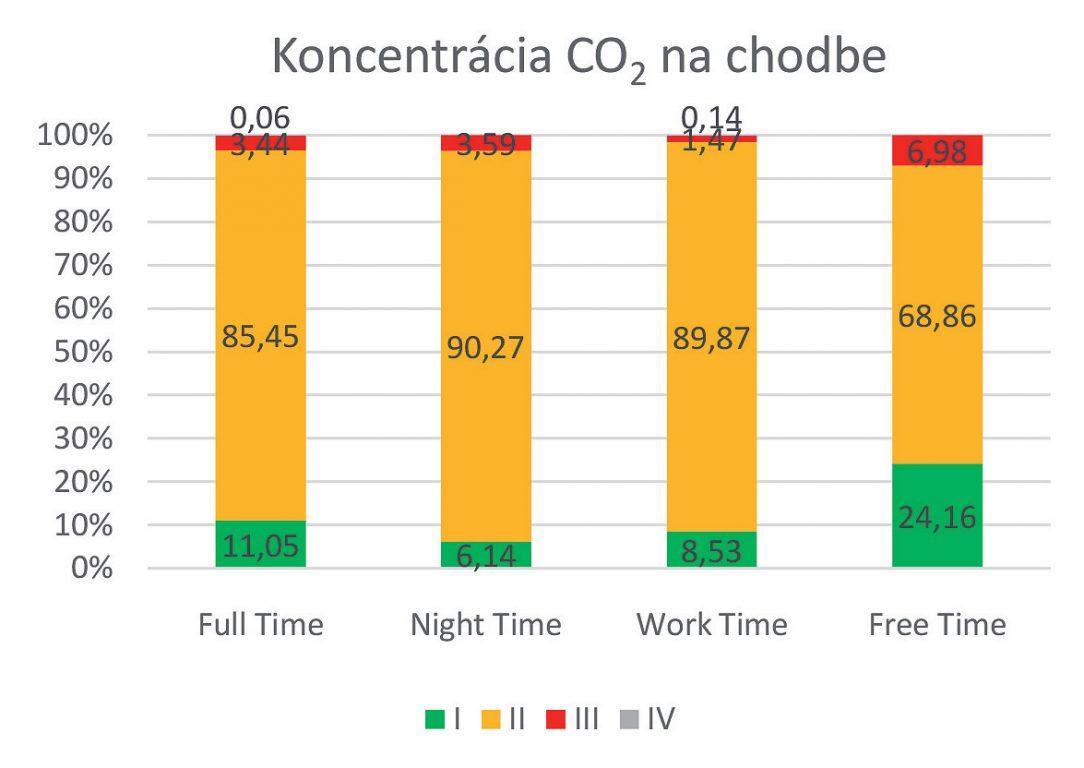 Obr. 4 Koncentrácia CO2 v chodbe