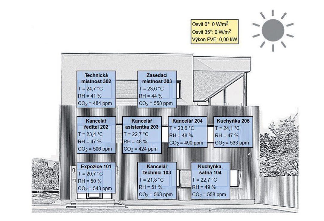 Prehľad miestností s monitorovanými parametrami
